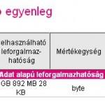 Mobilinternet nehézségei (T-Mobile Domino)